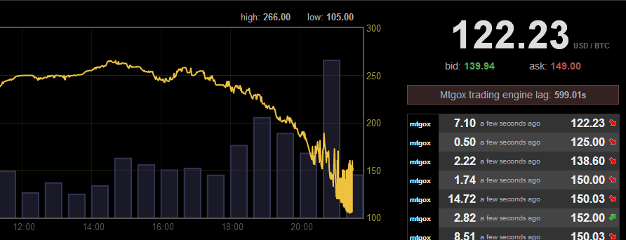 Bitcoin Crash